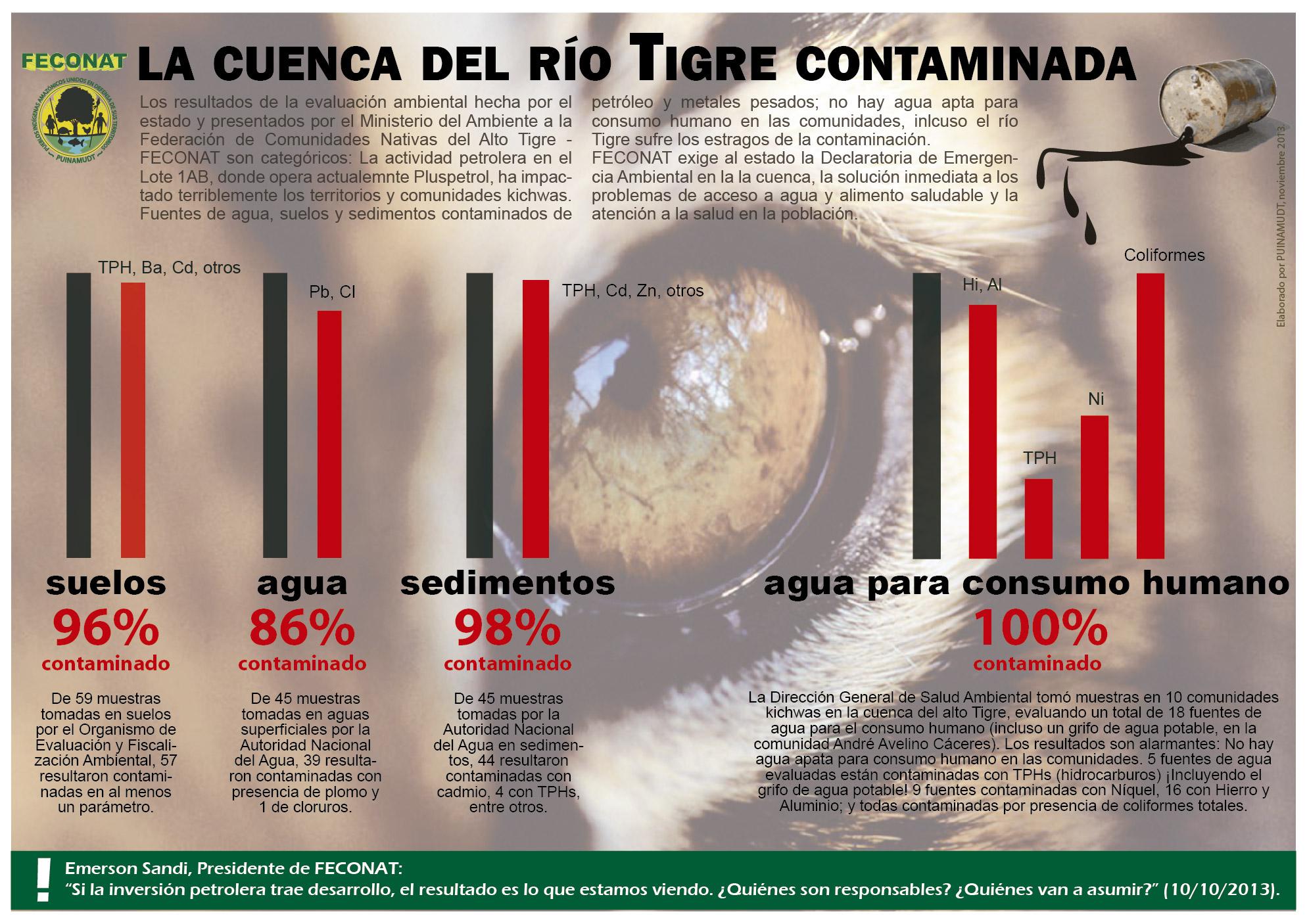 info el Tigre contaminado w